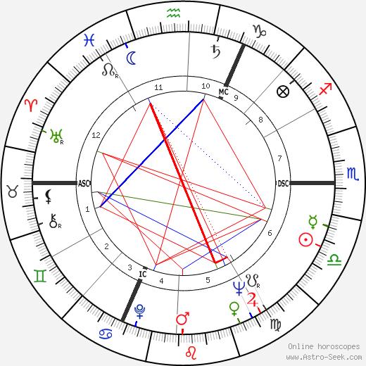 Paul Cardinal день рождения гороскоп, Paul Cardinal Натальная карта онлайн