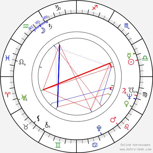 Per Theodor Haugen tema natale, oroscopo, Per Theodor Haugen oroscopi gratuiti, astrologia