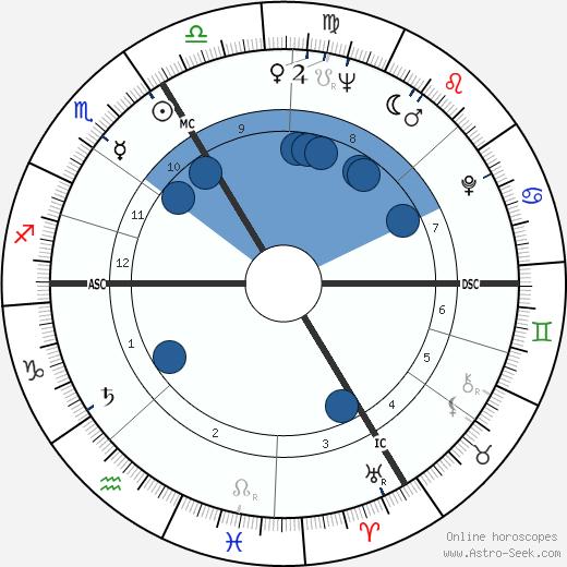 Pierre-Gilles de Gennes wikipedia, horoscope, astrology, instagram