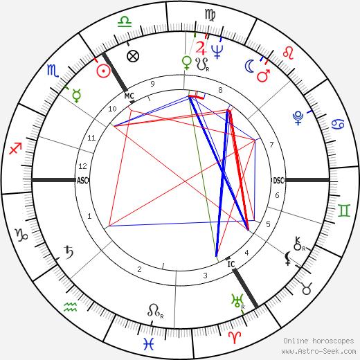 Pierre-Gilles de Gennes tema natale, oroscopo, Pierre-Gilles de Gennes oroscopi gratuiti, astrologia