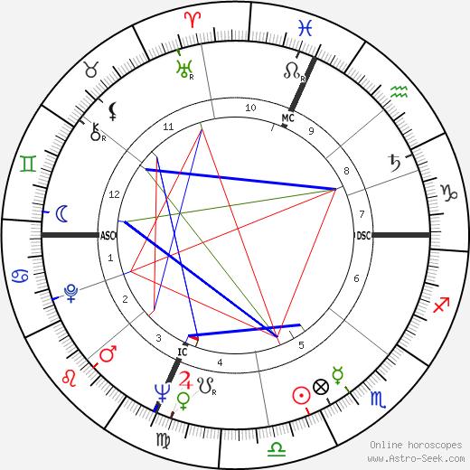 Роберт (актёр) Рид Robert Reed день рождения гороскоп, Robert Reed Натальная карта онлайн