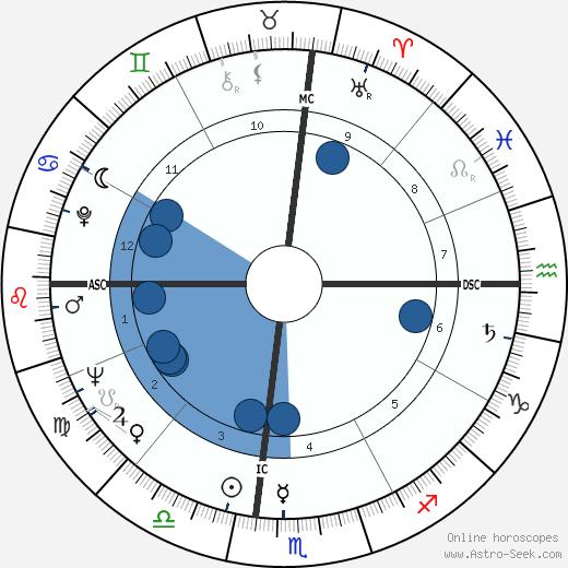 Roy Nichols wikipedia, horoscope, astrology, instagram