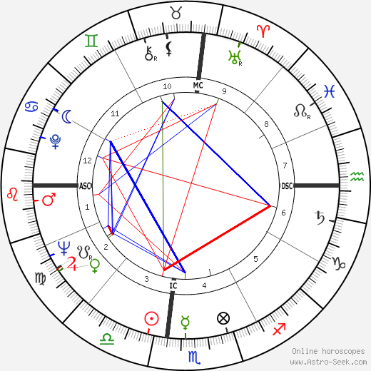 Roy Nichols день рождения гороскоп, Roy Nichols Натальная карта онлайн