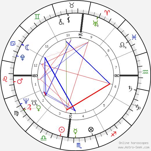 Roy Nichols tema natale, oroscopo, Roy Nichols oroscopi gratuiti, astrologia