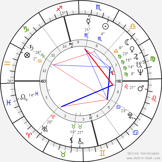 Sylvia Plath birth chart, biography, wikipedia 2018, 2019