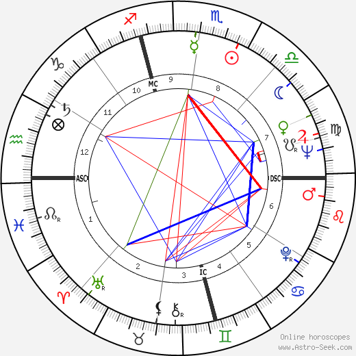 Sylvia Plath astro natal birth chart, Sylvia Plath horoscope, astrology