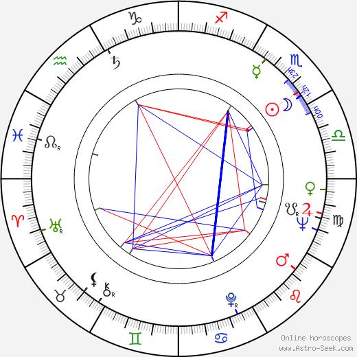 Věra Suchánková-Hamplová birth chart, Věra Suchánková-Hamplová astro natal horoscope, astrology