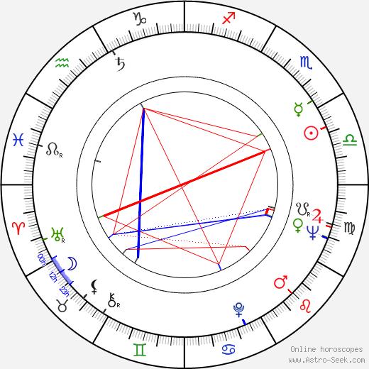 Virginia Leith tema natale, oroscopo, Virginia Leith oroscopi gratuiti, astrologia