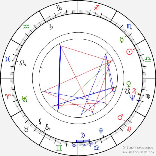 William Christopher tema natale, oroscopo, William Christopher oroscopi gratuiti, astrologia