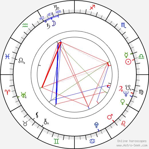Wojciech Standello birth chart, Wojciech Standello astro natal horoscope, astrology