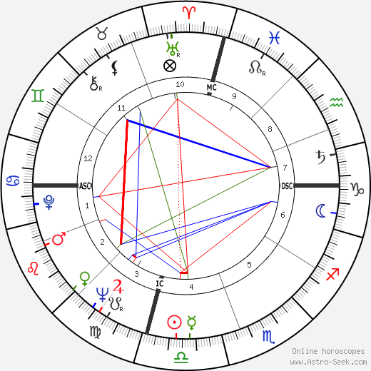 Yvonne Burke tema natale, oroscopo, Yvonne Burke oroscopi gratuiti, astrologia