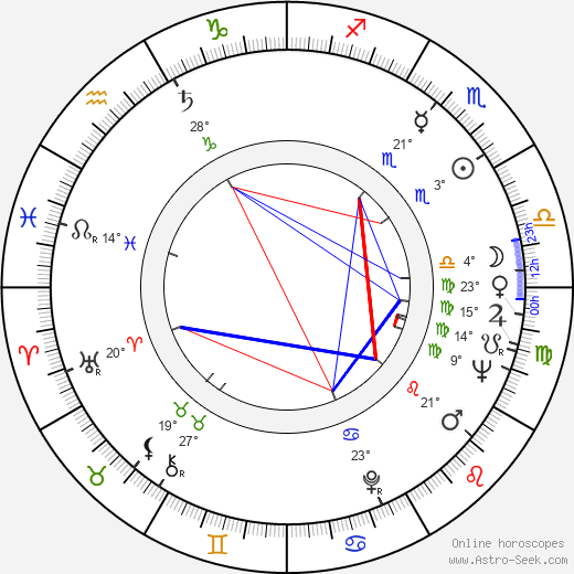 Zdeněk Vráblík birth chart, biography, wikipedia 2019, 2020