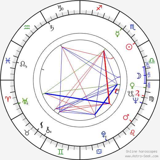 Zdeněk Vráblík birth chart, Zdeněk Vráblík astro natal horoscope, astrology