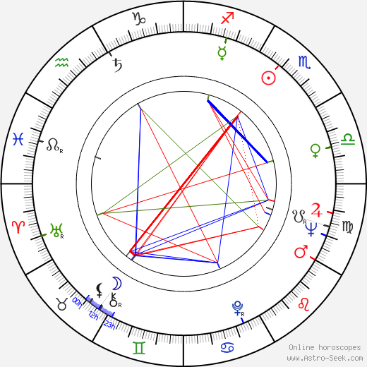 Al Mancini astro natal birth chart, Al Mancini horoscope, astrology