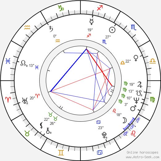 Alfonso De Grazia birth chart, biography, wikipedia 2018, 2019