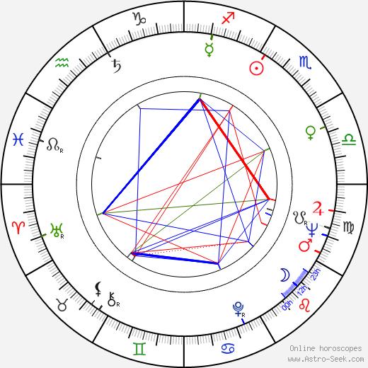 Alfonso De Grazia astro natal birth chart, Alfonso De Grazia horoscope, astrology