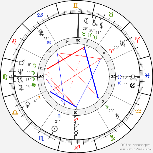 Annie Fratellini birth chart, biography, wikipedia 2019, 2020