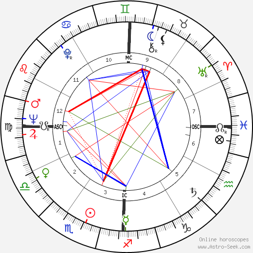 Annie Fratellini astro natal birth chart, Annie Fratellini horoscope, astrology