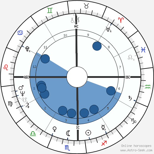 Benigno Aquino horoscope, astrology, sign, zodiac, date of birth, instagram