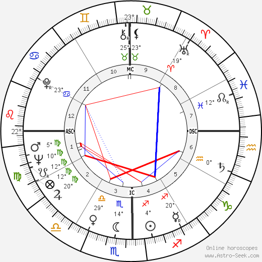 Benigno Aquino birth chart, biography, wikipedia 2018, 2019