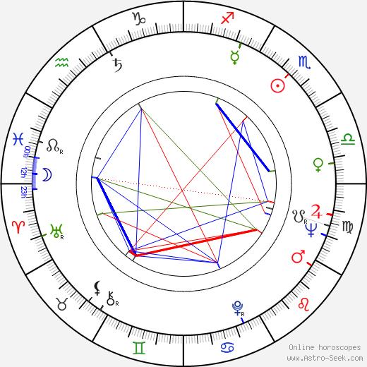 Benjamin William Bova tema natale, oroscopo, Benjamin William Bova oroscopi gratuiti, astrologia
