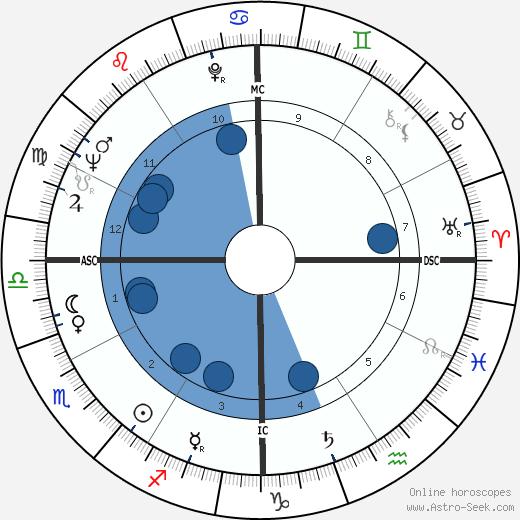 Charlie Applewhite wikipedia, horoscope, astrology, instagram
