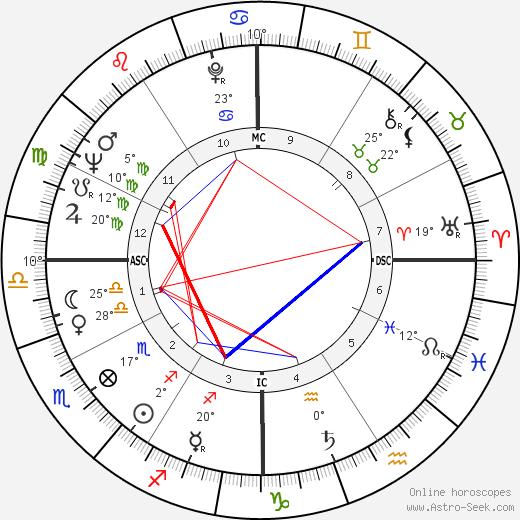 Charlie Applewhite birth chart, biography, wikipedia 2020, 2021