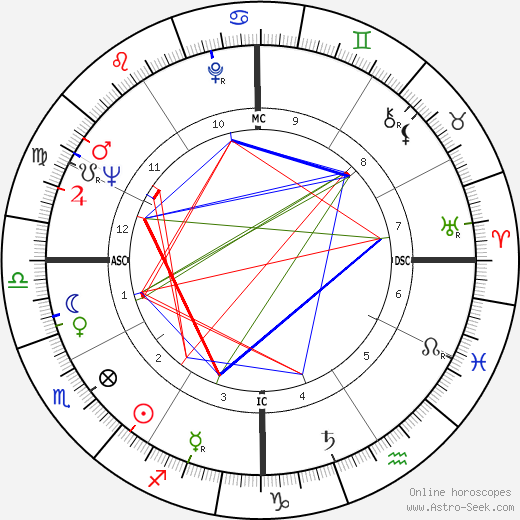 Charlie Applewhite birth chart, Charlie Applewhite astro natal horoscope, astrology