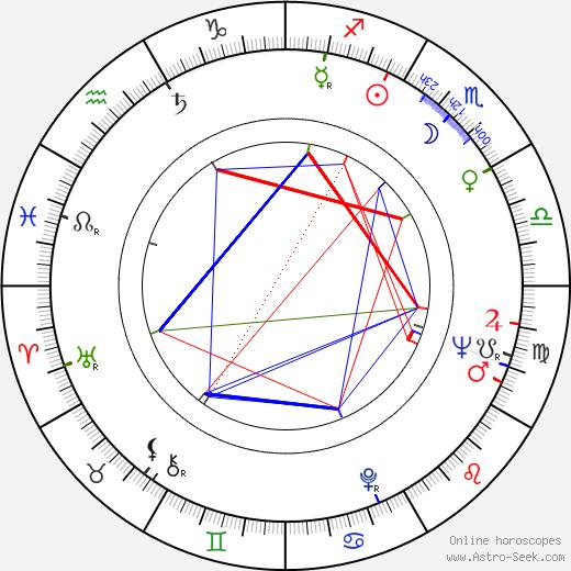 Conrad Bachmann birth chart, Conrad Bachmann astro natal horoscope, astrology