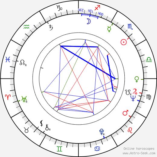 Edgar Reitz astro natal birth chart, Edgar Reitz horoscope, astrology
