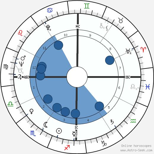 Franca Gandolfi wikipedia, horoscope, astrology, instagram