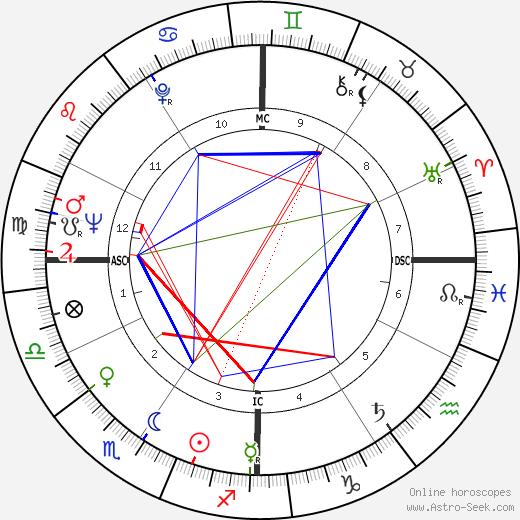 Franca Gandolfi tema natale, oroscopo, Franca Gandolfi oroscopi gratuiti, astrologia