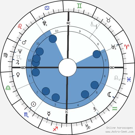 François Englert wikipedia, horoscope, astrology, instagram