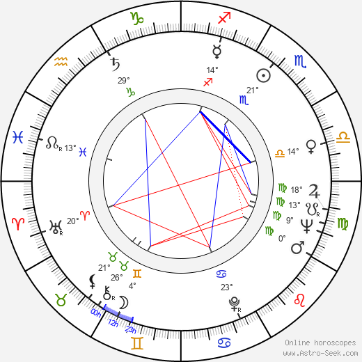 Geo Saizescu birth chart, biography, wikipedia 2019, 2020