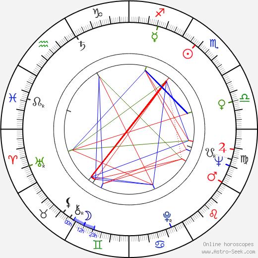 Geo Saizescu birth chart, Geo Saizescu astro natal horoscope, astrology