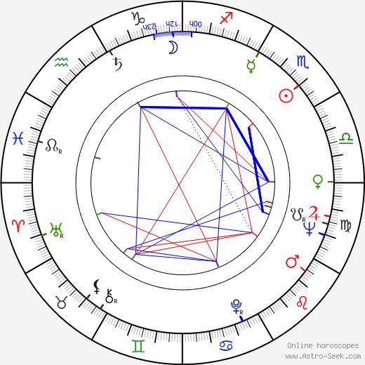 Inigo Gallo birth chart, Inigo Gallo astro natal horoscope, astrology