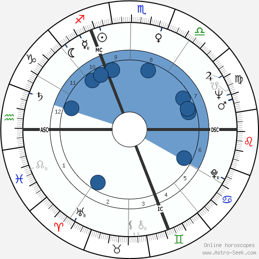 Jacques Chirac wikipedia, horoscope, astrology, instagram