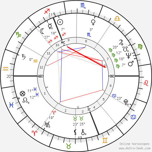 Jacques Chirac birth chart, biography, wikipedia 2019, 2020