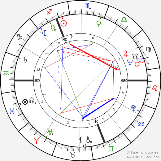 Jacques Chirac astro natal birth chart, Jacques Chirac horoscope, astrology