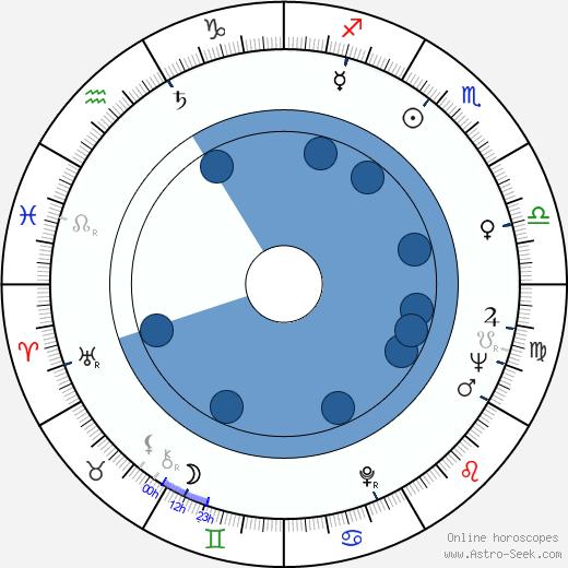 Jim Burk wikipedia, horoscope, astrology, instagram