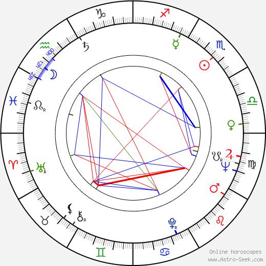 Junya Sato birth chart, Junya Sato astro natal horoscope, astrology