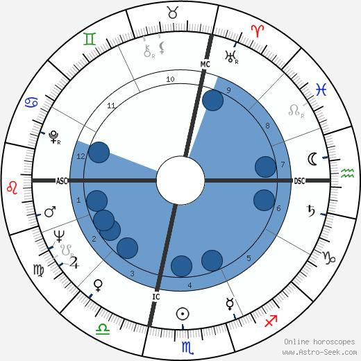 Leny Escudéro wikipedia, horoscope, astrology, instagram