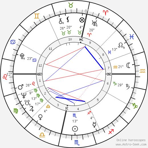 Leny Escudéro birth chart, biography, wikipedia 2019, 2020