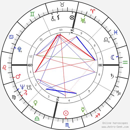 Leny Escudéro astro natal birth chart, Leny Escudéro horoscope, astrology