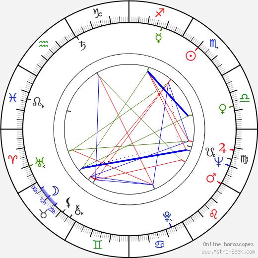 Maikki Länsiö birth chart, Maikki Länsiö astro natal horoscope, astrology