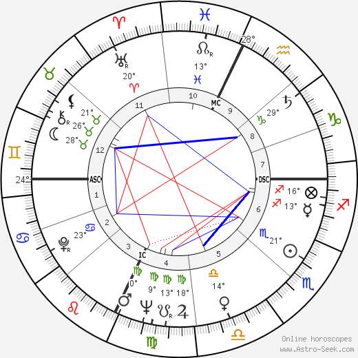 Marilyn Brooks birth chart, biography, wikipedia 2019, 2020