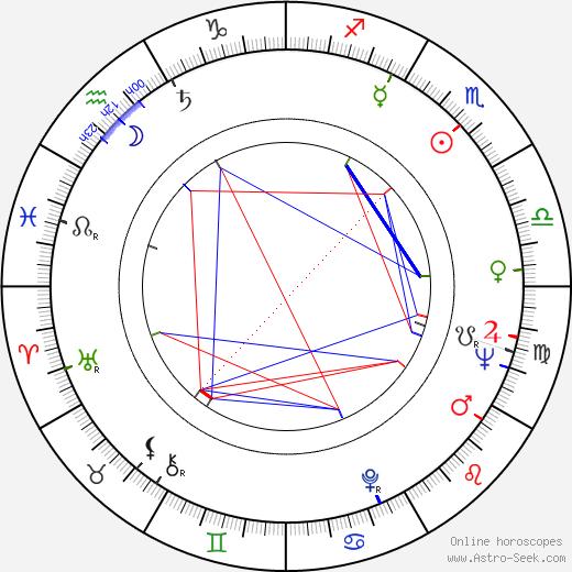 Miroslav Červenka birth chart, Miroslav Červenka astro natal horoscope, astrology