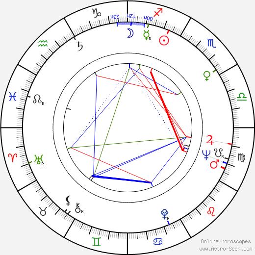 Moltas Eriksson день рождения гороскоп, Moltas Eriksson Натальная карта онлайн