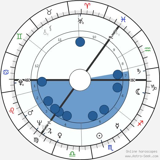 Paul Kermack wikipedia, horoscope, astrology, instagram