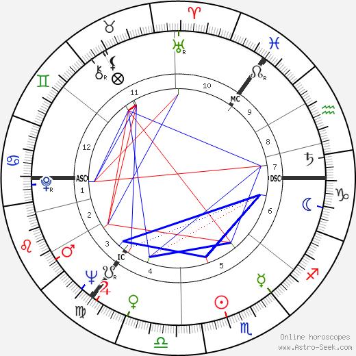 Paul Kermack tema natale, oroscopo, Paul Kermack oroscopi gratuiti, astrologia
